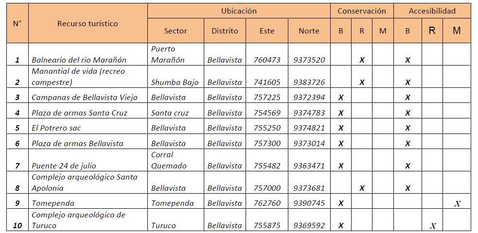 RECURSOS TURÍSTICOS DEL DISTRITO DE BELLAVISTA
